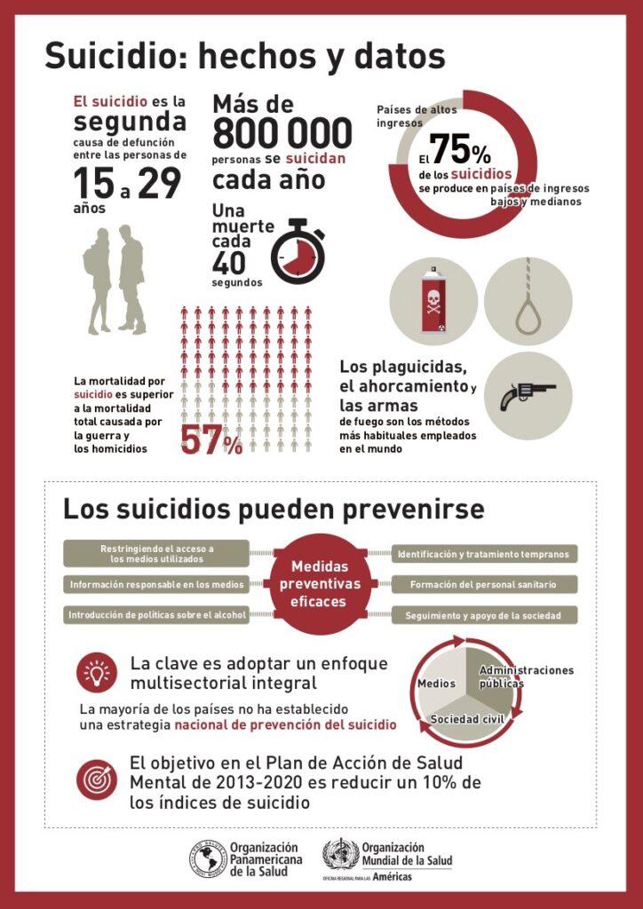 OMS- suicidio infografía - NeuroClass